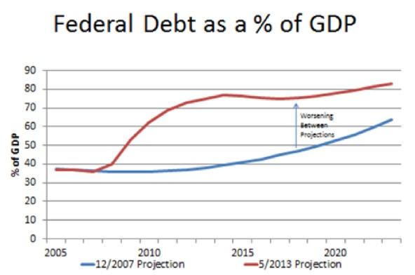 DebtChartRhetoricSM